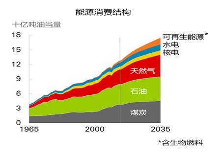 图18:2035年能源消费结构图