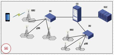从1G到5G 看移动通信技术演进历史