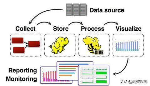 大数据采集的架构剖析