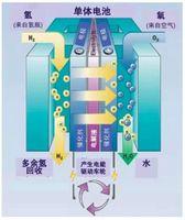 多家公司进军氢燃料电池产业